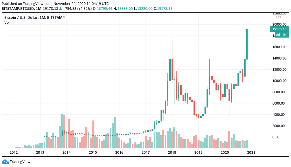 Bitcoin price has now only been higher one day in history