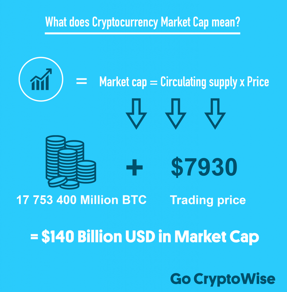 cryptocurrency market cap all you need to know
