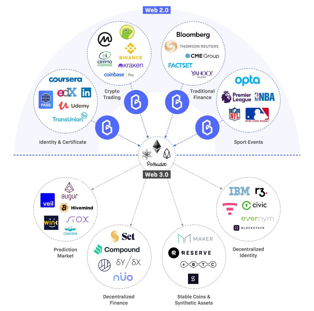 powering data exchanges between blockchains and real world