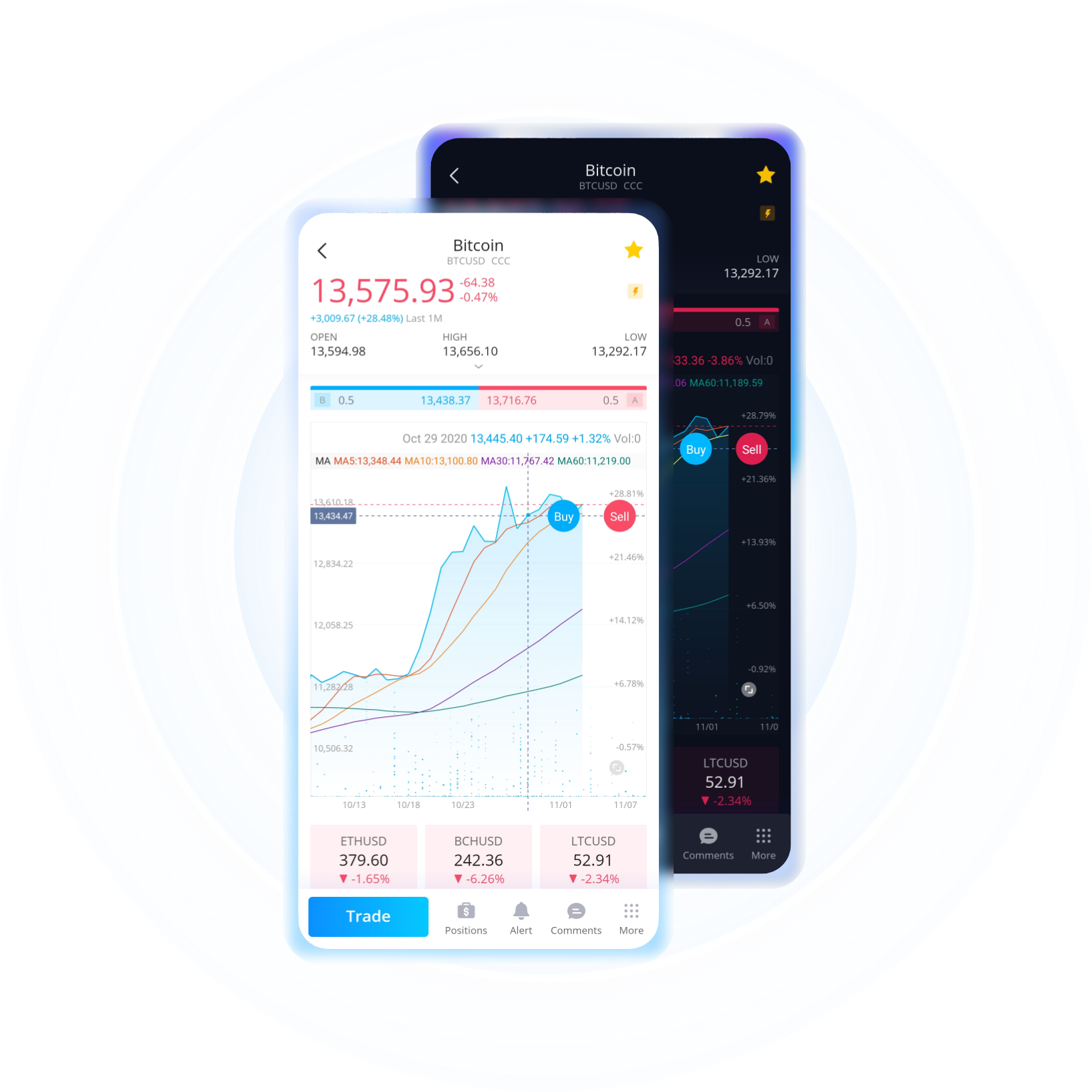 Trade cryptocurrencies on Webull 7 days a week!