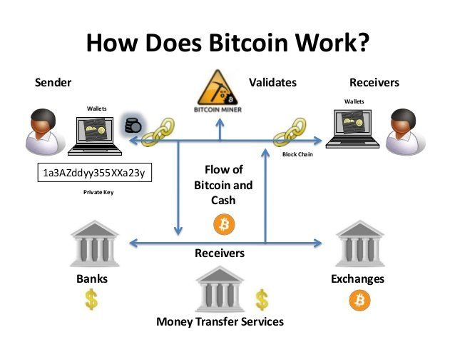 What is Bitcoin and How to Buy