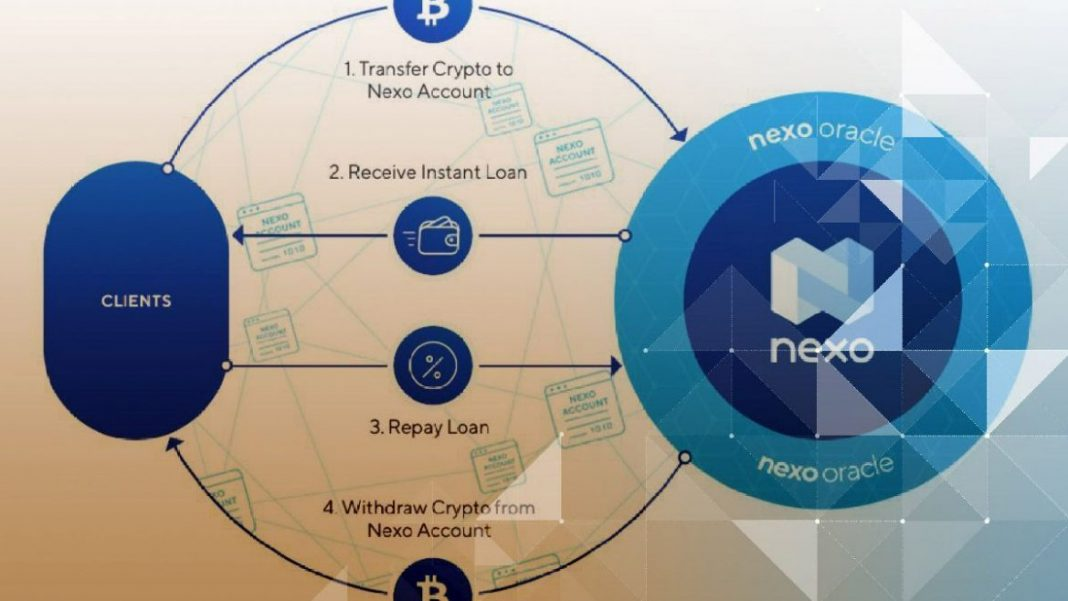 what is nexo and how do crypto loans work